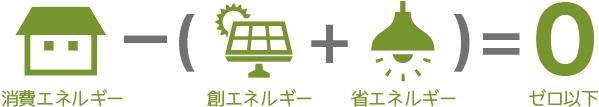 Net Zero Energy House(ネット・ゼロ・エネルギー・ハウス)